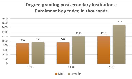 chart gender