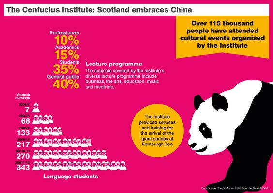 confucius institute scotland